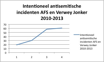 intentioneel antisemitisme AFS