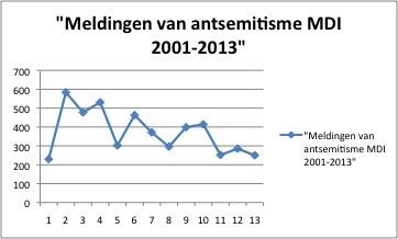 Meldingen antisemitisme MDI