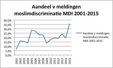 aandeel-meldingen-moslimdiscriminatie-mdi-2015