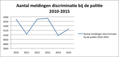 incidenten-discriminatie-politie-2010-2015