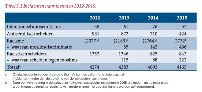 incidenten-naar-thema